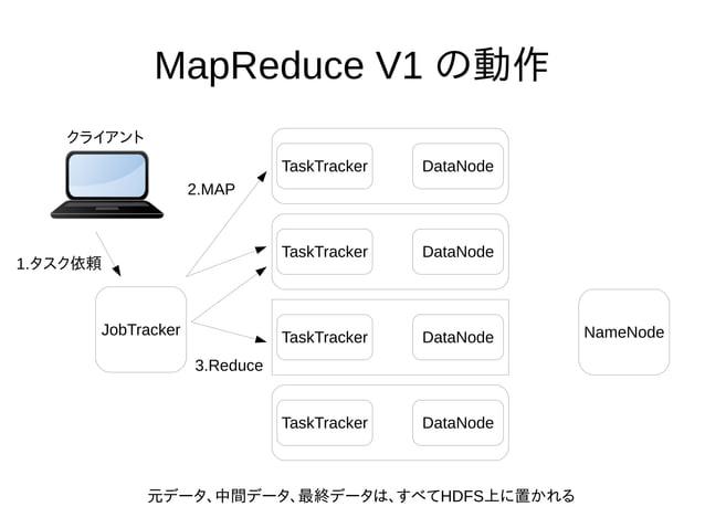 MapReduce V1 の動作 TaskTracker DataNode TaskTracker DataNode TaskTracker DataNode TaskTracker DataNode NameNodeJobTracker クラ...