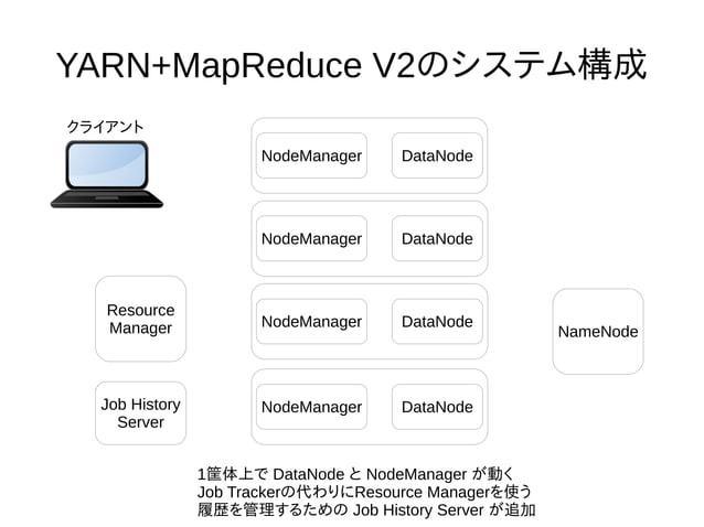 YARN+MapReduce V2のシステム構成 NodeManager DataNode NameNode Resource Manager クライアント 1筐体上で DataNode と NodeManager が動く Job Tracke...