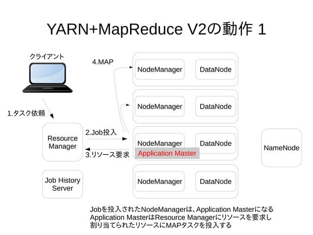 YARN+MapReduce V2の動作 1 NodeManager DataNode NameNode Resource Manager クライアント Jobを投入されたNodeManagerは、Application Masterになる A...