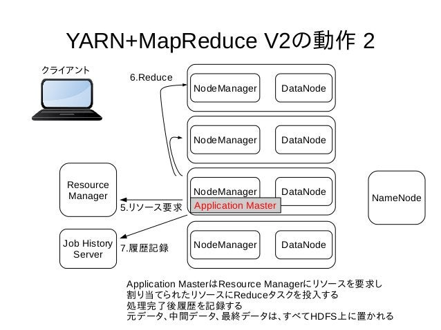 YARN+MapReduce V2の動作 2 NodeManager DataNode NameNode Resource Manager クライアント Application MasterはResource Managerにリソースを要求し ...