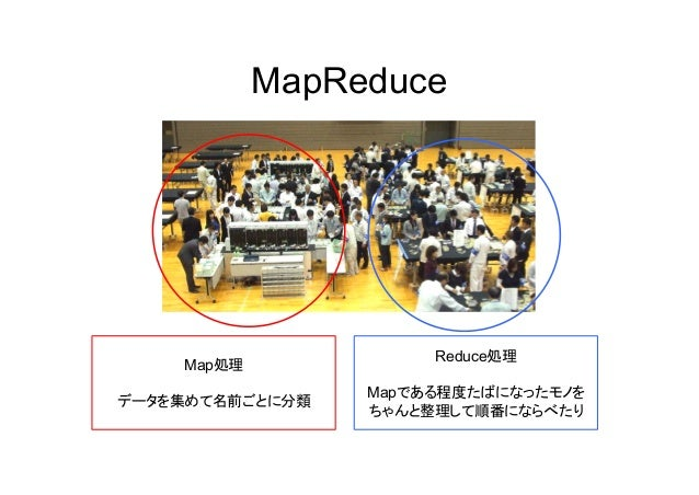 MapReduce Map処理 データを集めて名前ごとに分類 Reduce処理 Mapである程度たばになったモノを ちゃんと整理して順番にならべたり