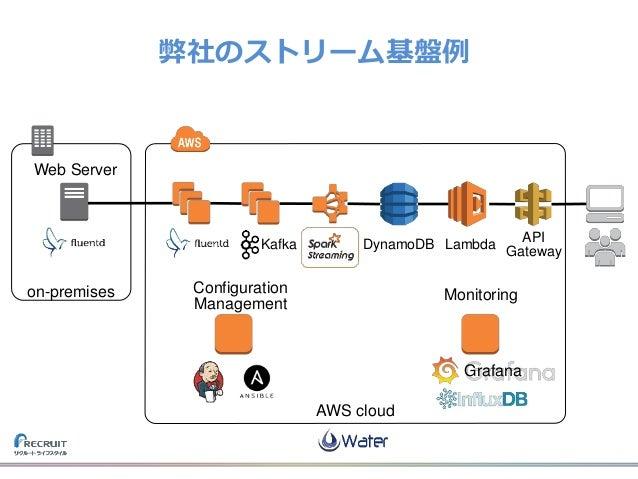 DynamoDB Lambda API Gateway Kafka on-premises AWS cloud Web Server Configuration Management Monitoring Grafana 弊社のストリーム基盤例