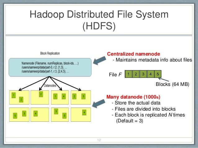 Hadoop Distributed File System (HDFS) 12 Centralized namenode - Maintains metadata info about files Many datanode (1000s) ...