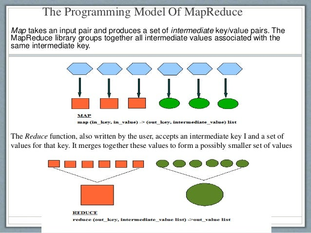 The Programming Model Of MapReduce Map takes an input pair and produces a set of intermediate key/value pairs. The MapRedu...