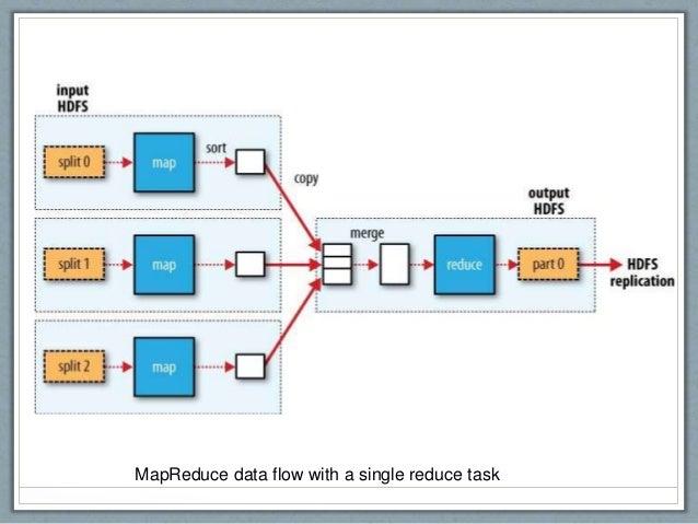MapReduce data flow with a single reduce task