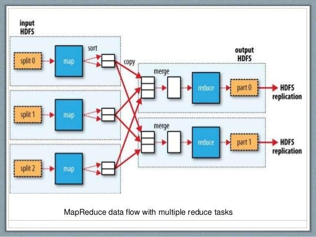 MapReduce data flow with multiple reduce tasks