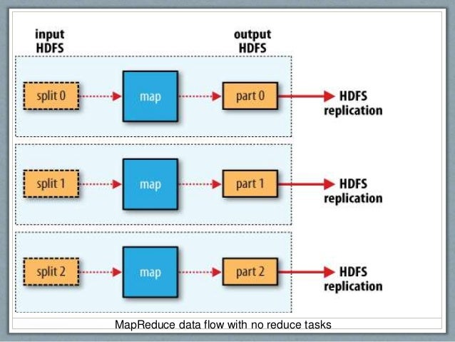 MapReduce data flow with no reduce tasks