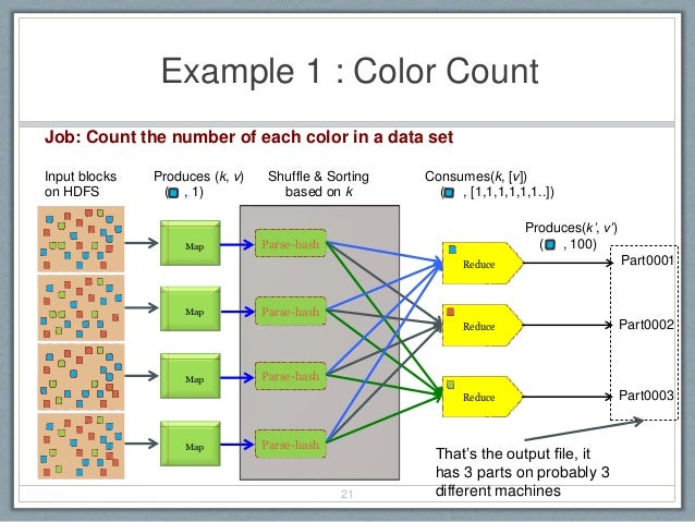 Example 1 : Color Count 21 Shuffle & Sorting based on k Reduce Reduce Reduce Map Map Map Map Input blocks on HDFS Produces...