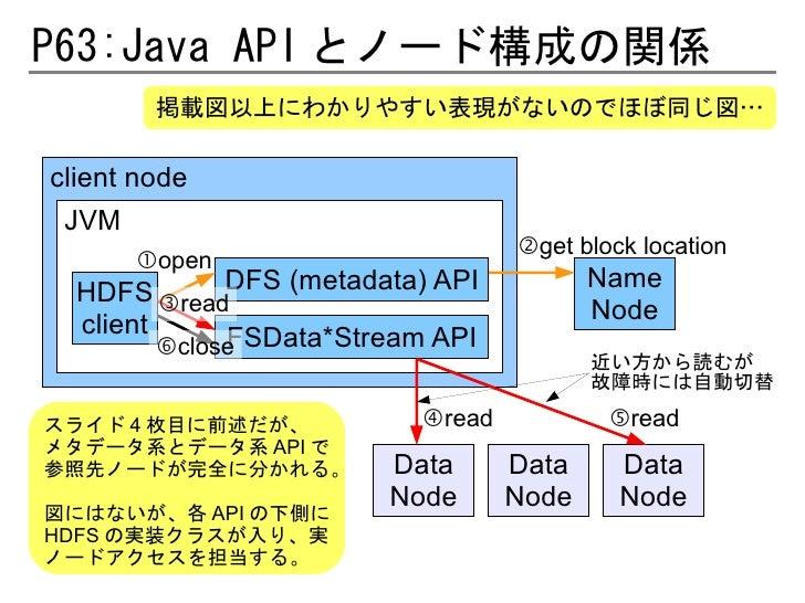 P63:Java API とノード構成の関係        掲載図以上にわかりやすい表現がないのでほぼ同じ図…client node JVM                                  ②get block locatio...