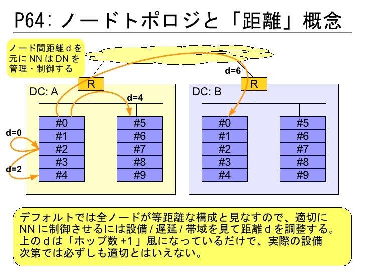 P64: ノードトポロジと「距離」概念ノード間距離 d を元に NN は DN を管理・制御する                          d=6               R                       R     ...