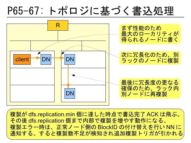P65-67: トポロジに基づく書込処理               R            まず性能のため                            最大のローカリティが                            得...