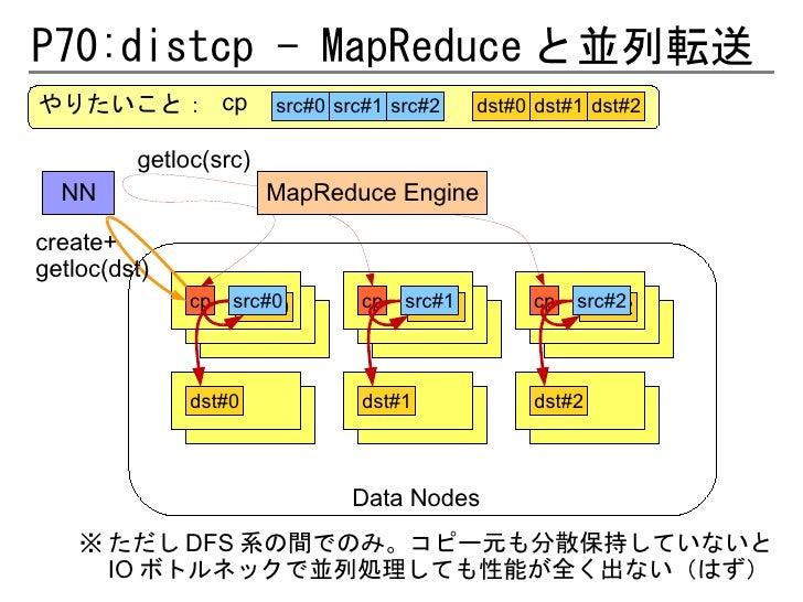 P70:distcp - MapReduce と並列転送やりたいこと: cp             src#0 src#1 src#2     dst#0 dst#1 dst#2         getloc(src)  NN        ...