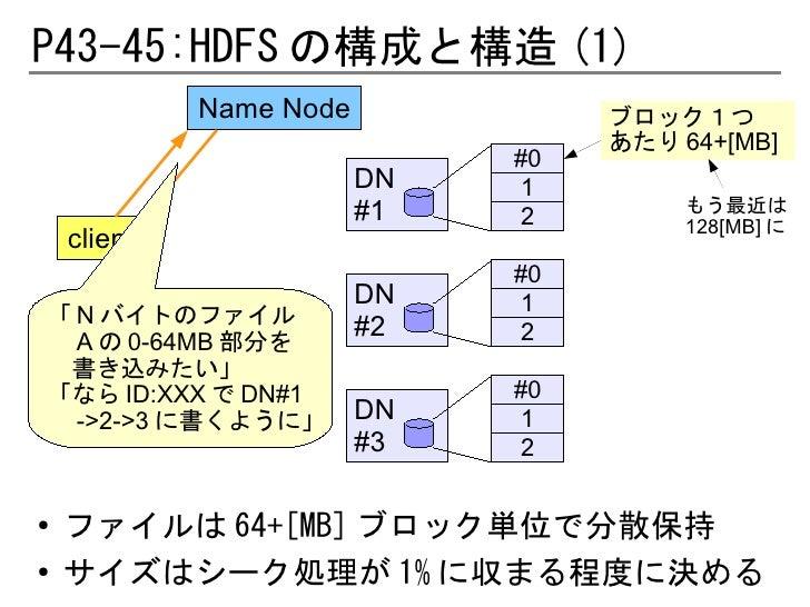 P43-45:HDFS の構成と構造 (1)             Name Node             ブロック1つ                                   あたり 64+[MB]             ...