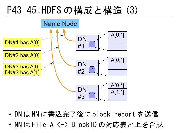 P43-45:HDFS の構成と構造 (3)                Name Node                                 A[0,*]                            DNDN#1 h...