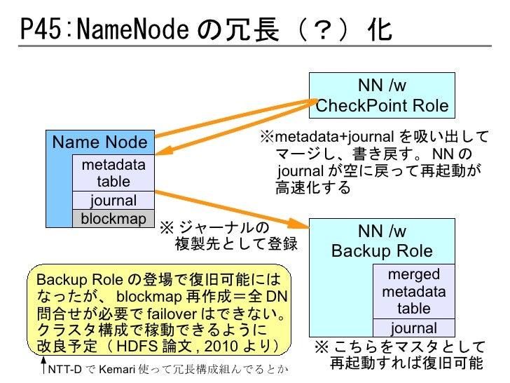 P45:NameNode の冗長(?)化                                    NN /w                                CheckPoint Role Name Node    ...