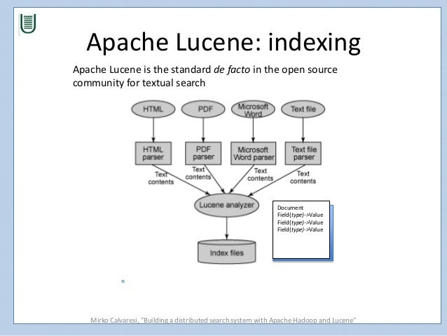 Apache Lucene - Welcome to Apache Lucene