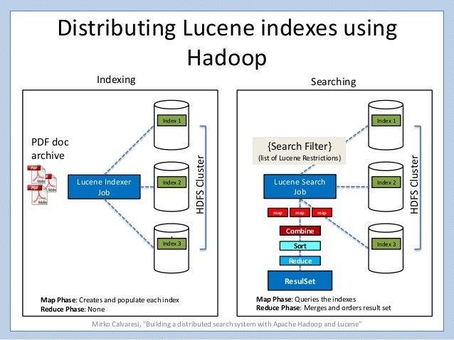 Distributed Search with Index Sharding - Apache Lucene