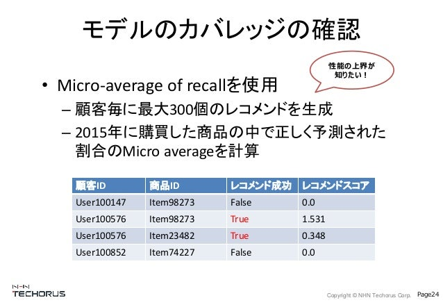 Copyright © NHN Techorus Corp. Page24 • Micro-average of recallを使用 – 顧客毎に最大300個のレコメンドを生成 – 2015年に購買した商品の中で正しく予測された 割合のMicr...