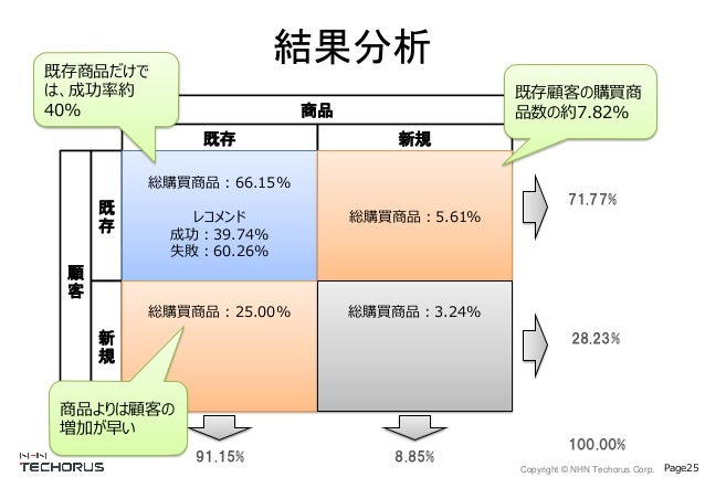 Copyright © NHN Techorus Corp. Page25 結果分析 商品 顧 客 既存 新規 既 存 新 規 総購買商品:66.15% レコメンド 成功:39.74% 失敗:60.26% 総購買商品:5.61% 総購買商品:2...