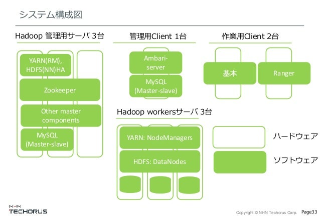 Copyright © NHN Techorus Corp. Page33 システム構成図 Hadoop 管理用サーバ 3台 YARN(RM), HDFS(NN)HA Zookeeper 管理用Client 1台 Other master co...