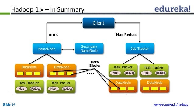Hadoop Architecture HDFS Federation NameNode High Availabilit - Hdfs architecture