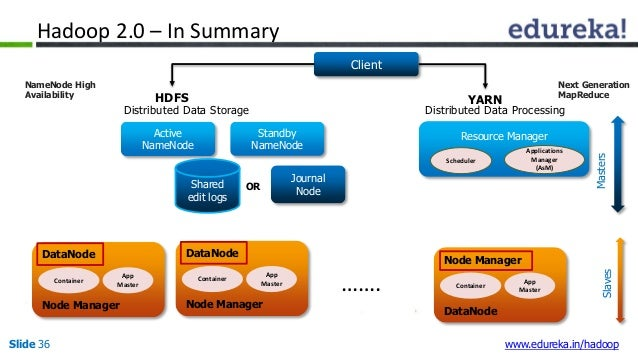 Hadoop 2.0 Architecture | HDFS Federation | NameNode High Availabilit…