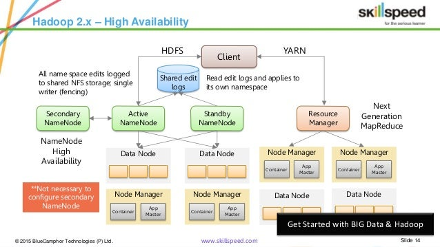 introduction to hadoop 2 0 yarn hadoop 2 0 yarn
