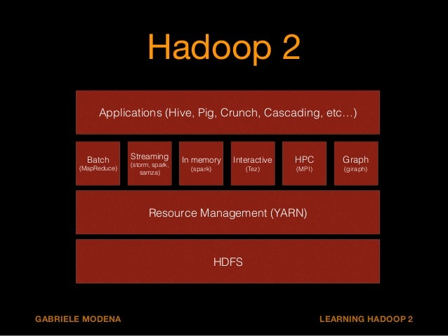 Hadoop 2  Applications (Hive, Pig, Crunch, Cascading, etc…)  Streaming  (storm, spark,  samza)  In memory  (spark)  Intera...