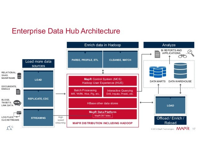 Hadoop And Nosql Joining Forces By Dale Kim Of Mapr