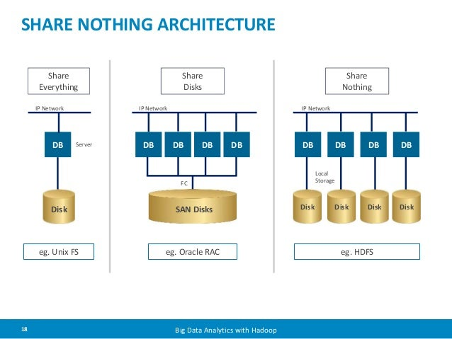 SHARE NOTHING ARCHITECTURE  Share  Disks  IP Network  FC  IP Network  Disk  Server  18 Big Data Analytics with Hadoop  Sha...