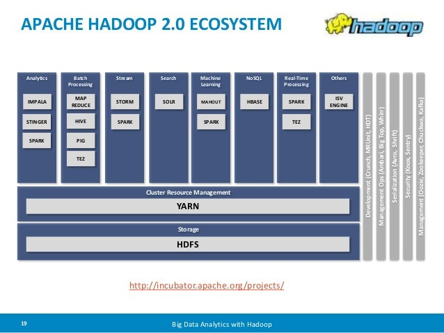 APACHE HADOOP 2.0 ECOSYSTEM  Cluster Resource Management  YARN  Storage  HDFS  http://incubator.apache.org/projects/  19 B...
