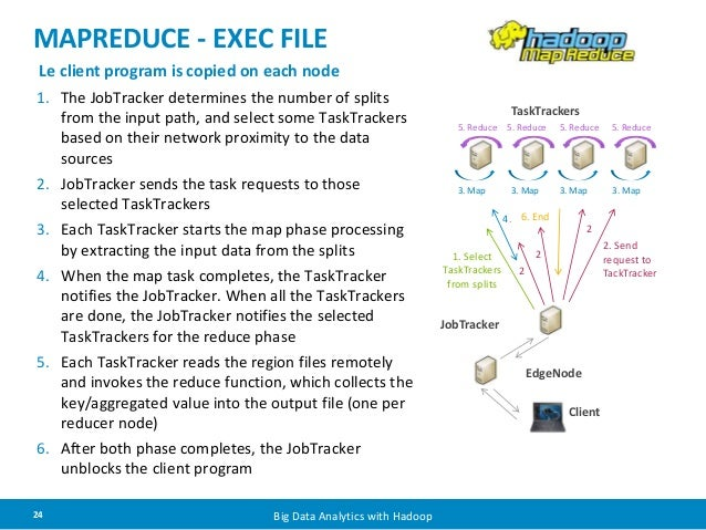 MAPREDUCE - EXEC FILE  Le client program is copied on each node  1. The JobTracker determines the number of splits  from t...