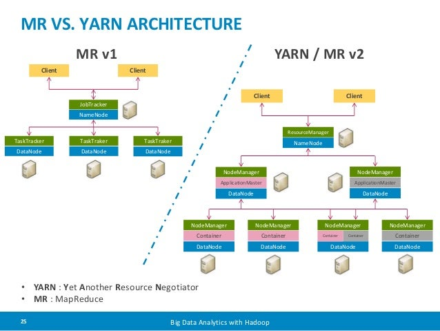 Mapreduce 2 vs yarn applications stack overflow for Hadoop 1 architecture