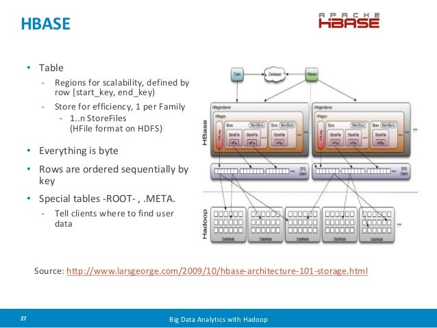 HBASE  • Table  - Regions for scalability, defined by  row [start_key, end_key)  - Store for efficiency, 1 per Family  - 1...