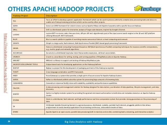 OTHERS APACHE HADOOP PROJECTS  Hadoop Project Description  TEZ  Tez is an effort to develop a generic application framewor...