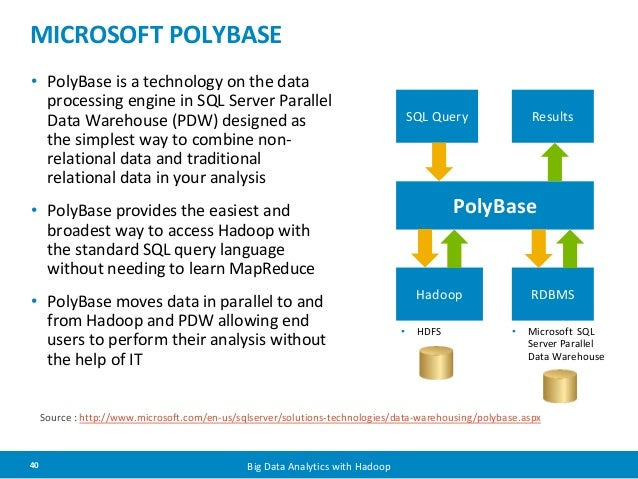 MICROSOFT POLYBASE  • PolyBase is a technology on the data  processing engine in SQL Server Parallel  Data Warehouse (PDW)...