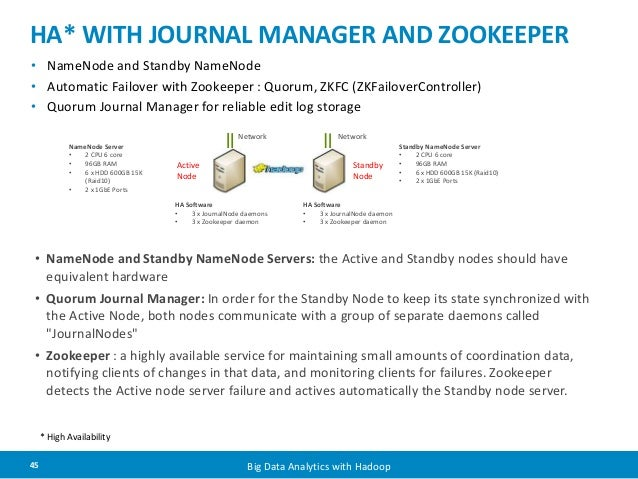 HA* WITH JOURNAL MANAGER AND ZOOKEEPER  • NameNode and Standby NameNode  • Automatic Failover with Zookeeper : Quorum, ZKF...