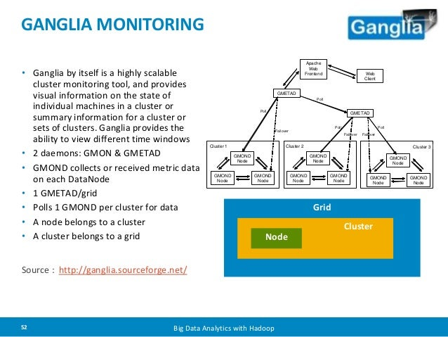 GANGLIA MONITORING  • Ganglia by itself is a highly scalable  cluster monitoring tool, and provides  visual information on...