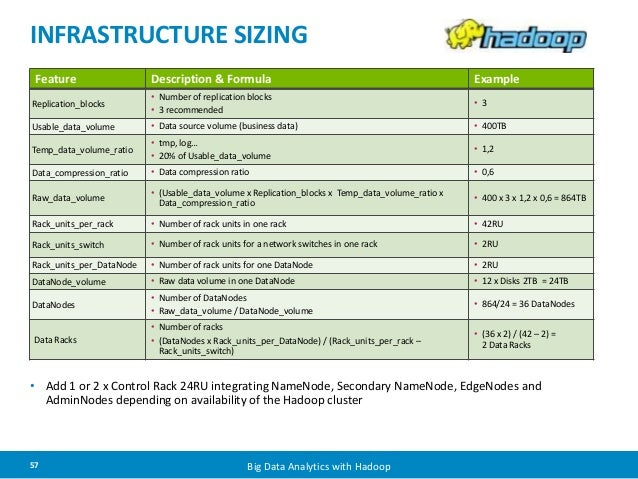 INFRASTRUCTURE SIZING  Feature Description & Formula Example  Replication_blocks  • Number of replication blocks  • 3 reco...