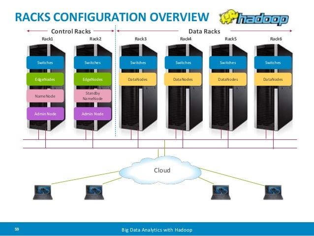 RACKS CONFIGURATION OVERVIEW  Control Racks Data Racks  Rack1 Rack2 Rack3 Rack4 Rack5 Rack6  Switches Switches Switches Sw...