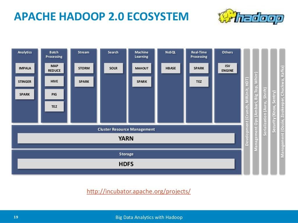 Apache Hadoop 2 0 Ecosystem Cluster