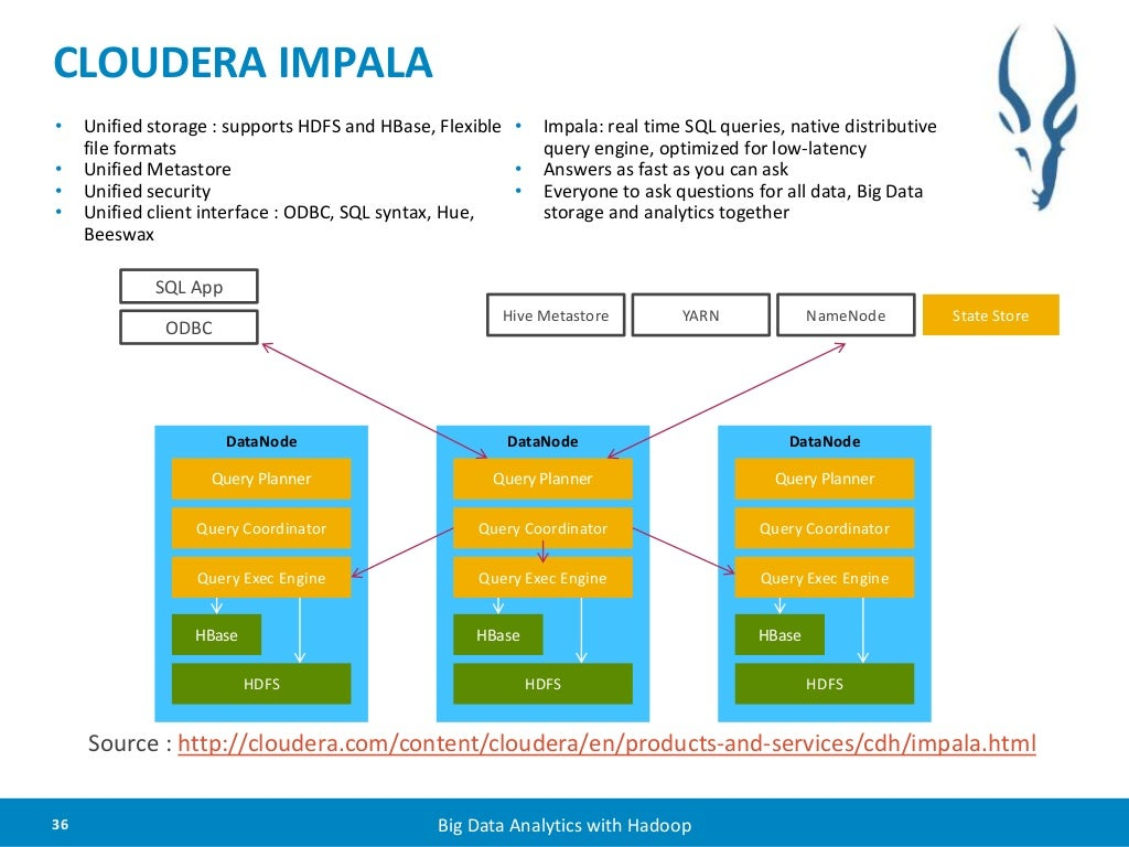 Cloudera impala unified storage for Architecture hadoop