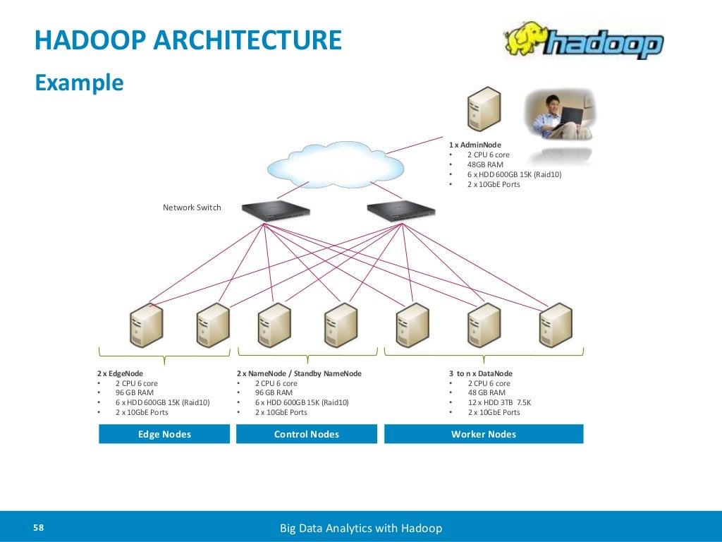 Hadoop architecture 2 x edgenode for Hadoop architecture ppt