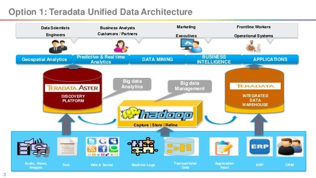Hadoop Architecture Options for Existing Enterprise DataWarehouse