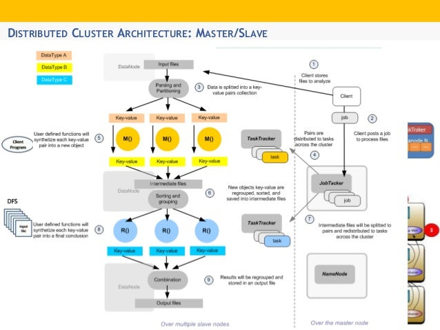 DISTRIBUTED CLUSTER ARCHITECTURE: MASTER/SLAVE ...