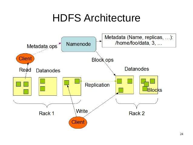24 HDFS Architecture ...