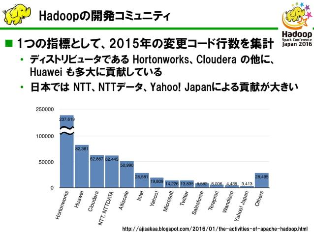 Hadoopの開発コミュニティ  1つの指標として、2015年の変更コード行数を集計 • ディストリビュータである Hortonworks、Cloudera の他に、 Huawei も多大に貢献している • 日本では NTT、NTTデータ、Y...