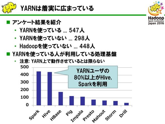 YARNは着実に広まっている  アンケート結果を紹介 • YARNを使っている ... 547人 • YARNを使っていない ... 298人 • Hadoopを使っていない ... 448人  YARNを使っている人が利用している処理基盤...