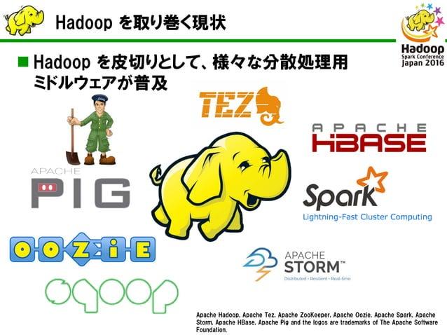 Hadoop を取り巻く現状  Hadoop を皮切りとして、様々な分散処理用 ミドルウェアが普及 Apache Hadoop, Apache Tez, Apache ZooKeeper, Apache Oozie, Apache Spark...