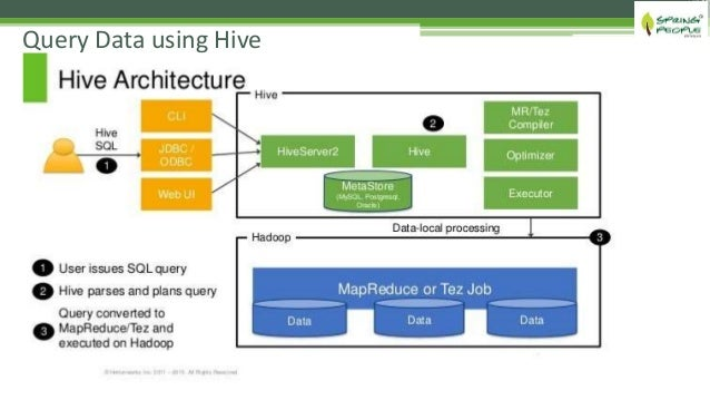 hadoop-data-access-layer-v40-12-638 Orc File Format Data Example on types graphic, best audio,